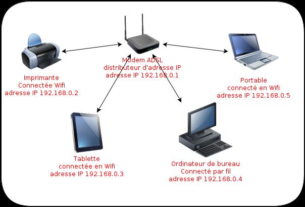 réseau IP