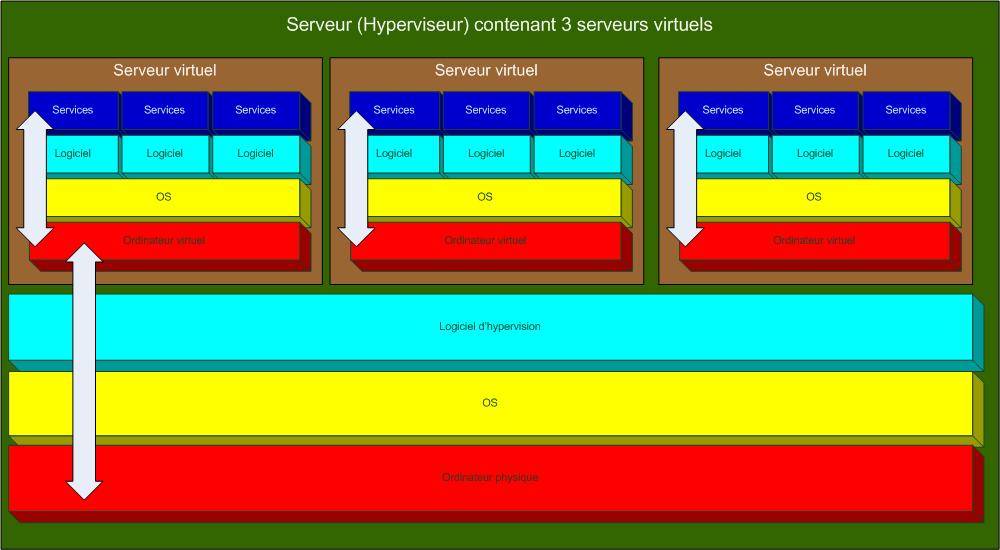 virtualisation : serveurs virtuels