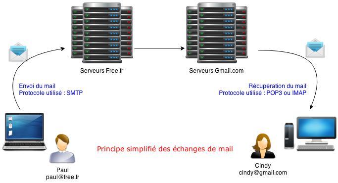 SMTP-Mails