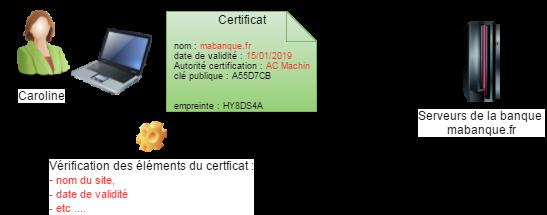 comment ça marche certificat numérique