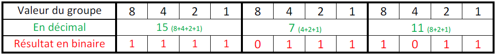 conversion hexadécimal binaire