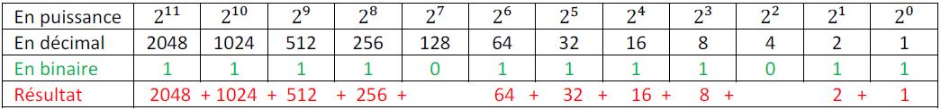 conversion hexadécimal décimal