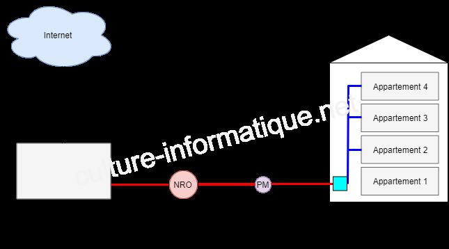 fibre optique fttb